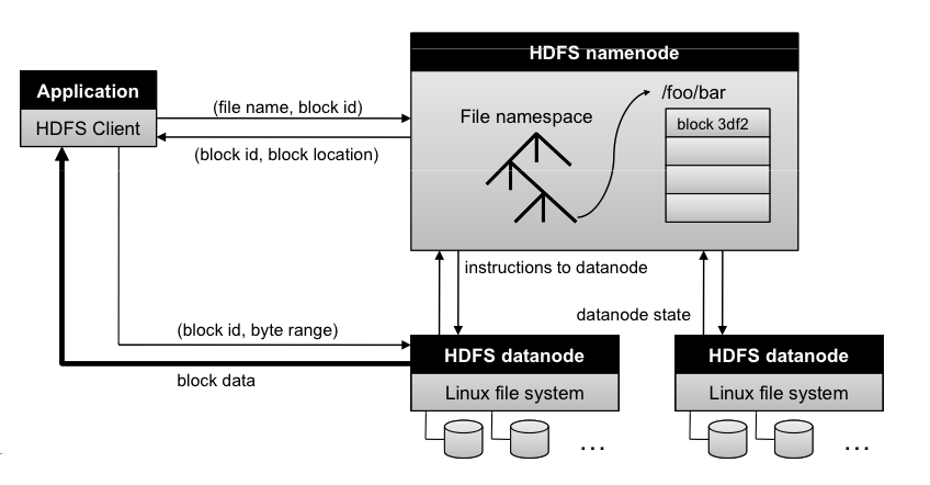 MapReduce Framework The Framework HDFS, an Illustration Figure: The