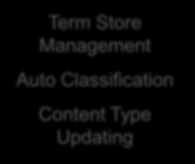 Definitions Introducing EMM, The Term Store and Term Store Management Definitions conceptclassifier for SharePoint 2010 SharePoint 2010 Enterprise Managed Metadata