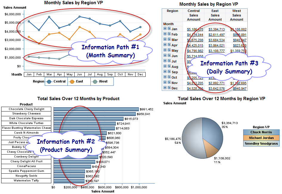 Figure 11. Second Level Web Report Studio Report The three information pathways highlighted above in Figure 11 will breakdown candy sales over the past 12 months into a few different areas. 1. Month Summary 2.