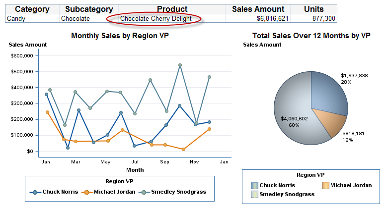 Figure 12. Information Pathway #1 Summarizing Month and Regional Sales Data Information Pathway #2 (Product Summary) The second information pathway summarizes product sales over the past 12 months.