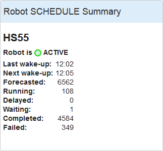 About Robot SCHEDULE / Robot SCHEDULE Web Interface Homepage Things you can do: If you see a graph,
