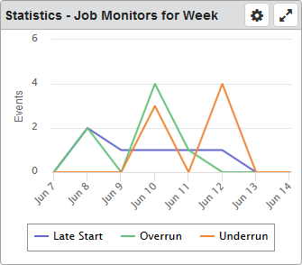 Statistics - Job Monitors Dashboard Widget Dashboards / Robot SCHEDULE Dashboard Widget Descriptions For the selected system or critical job list, this widget displays the number of monitored events