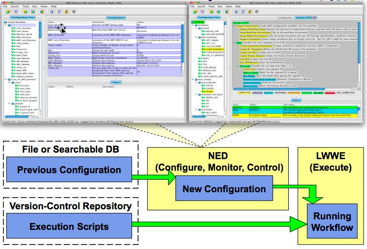 Figure 1: NED Client and LWWE Workflow Server The tool is designed to be flexible, with beta versions running within NCCS on the mapme server as well as running outside NCCS on the cirrus/nimbus