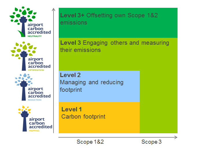 1.4 Airport Carbon Accreditation Voluntary programme for active carbon management with measurable goals and reporting.