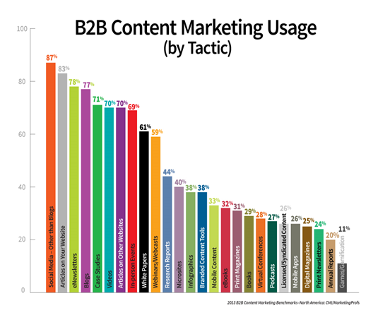 VIDEO IS BOOMING AROUND THE WORLD Content Marketing Institute (CMI) released their 2013 B2B Content Marketing Benchmarks, Budgets and Trends Research Report, which supports what industry leaders are