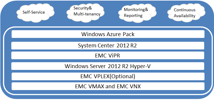 Software Version Description System Center Service Provider Foundation 2012 R2 UR6 Integrated IaaS capabilities for designing and implementing multi-tenant self-service portals Windows Azure Pack