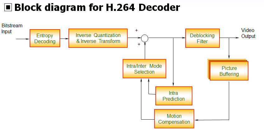 Dirac [6] Figure 4: H.264 decoder block diagram [4] It is an open and free video compression format developed by BBC research.