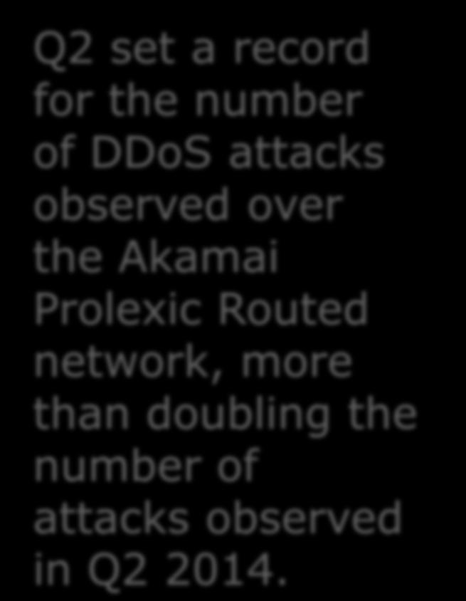 Compared to Q2 2014 132% Total DDoS attacks 11% Average peak bandwidth 77% Average peak volume 122% Application layer DDoS attacks 134% Infrastructure layer attacks 19% Average attack