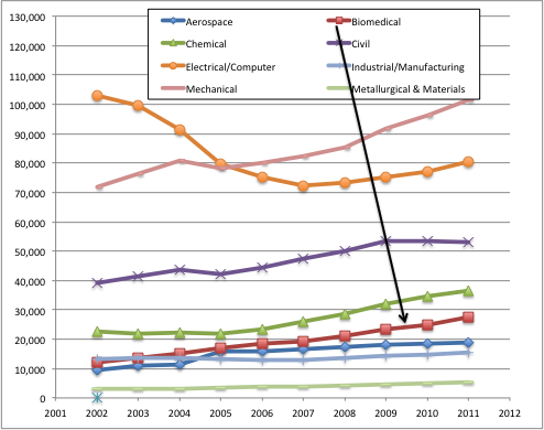 Page 4 of 9 Figure 2.Undergraduate engineering enrollment by discipline (2001-2011, from ASEE).