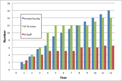 Page 8 of 9 Figure 4. Growth in faculty, staff and TA lines.