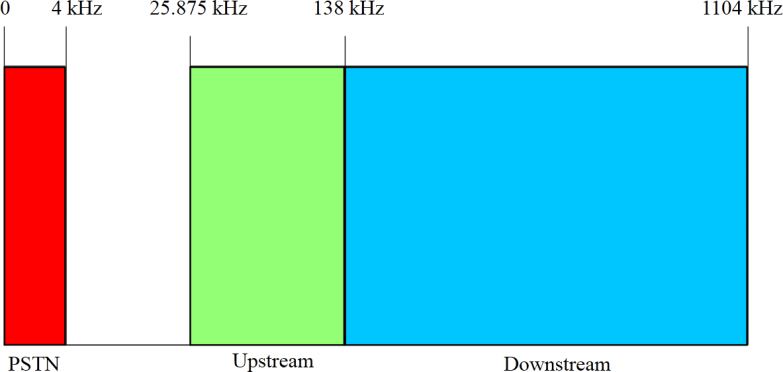 DSL Speeds Line has about 1.1MHz spectrum Divide into 256 independent channels 4312.