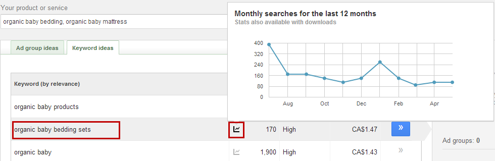Google Keyword Planner (cont d) Tip: If you hover over the graph icon, you will see the Monthly searches for the past 12 months graph. This is great for identifying seasonal trends!