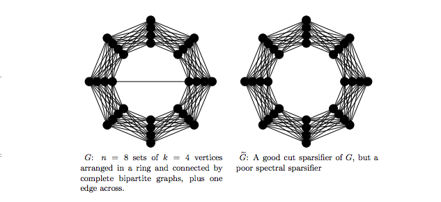 Spectral vs Cut Sparsifiers Difference between spectral and cut sparsifiers: (Figure from
