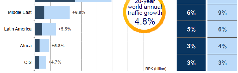 Asia Pacific traffic will grow