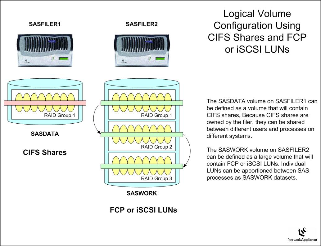 LOGICAL VOLUME CONFIGURATION IN A DATACENTER OR DEPARTMENTAL SERVER ENVIRONMENT NETAPP BENEFITS TO SAS USERS Like the benefits to SAS users in a departmental setting, the ability to share data