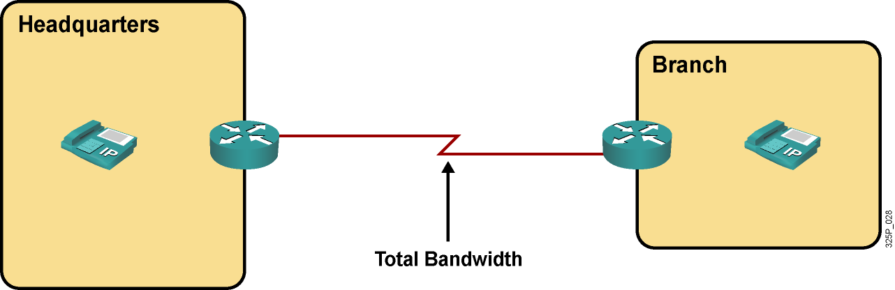 Total Bandwidth Required for a VoIP Call Total bandwidth of a VoIP call, as seen on the link, is