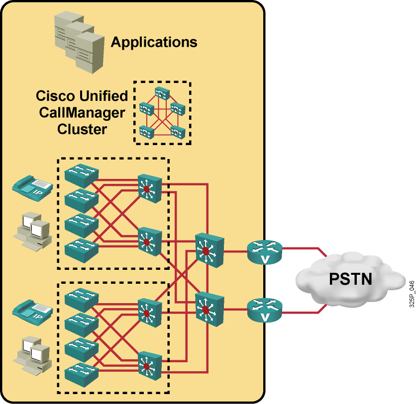 Single Site Cisco Unified CallManager servers, applications, and DSP resources are located at the same physical location.