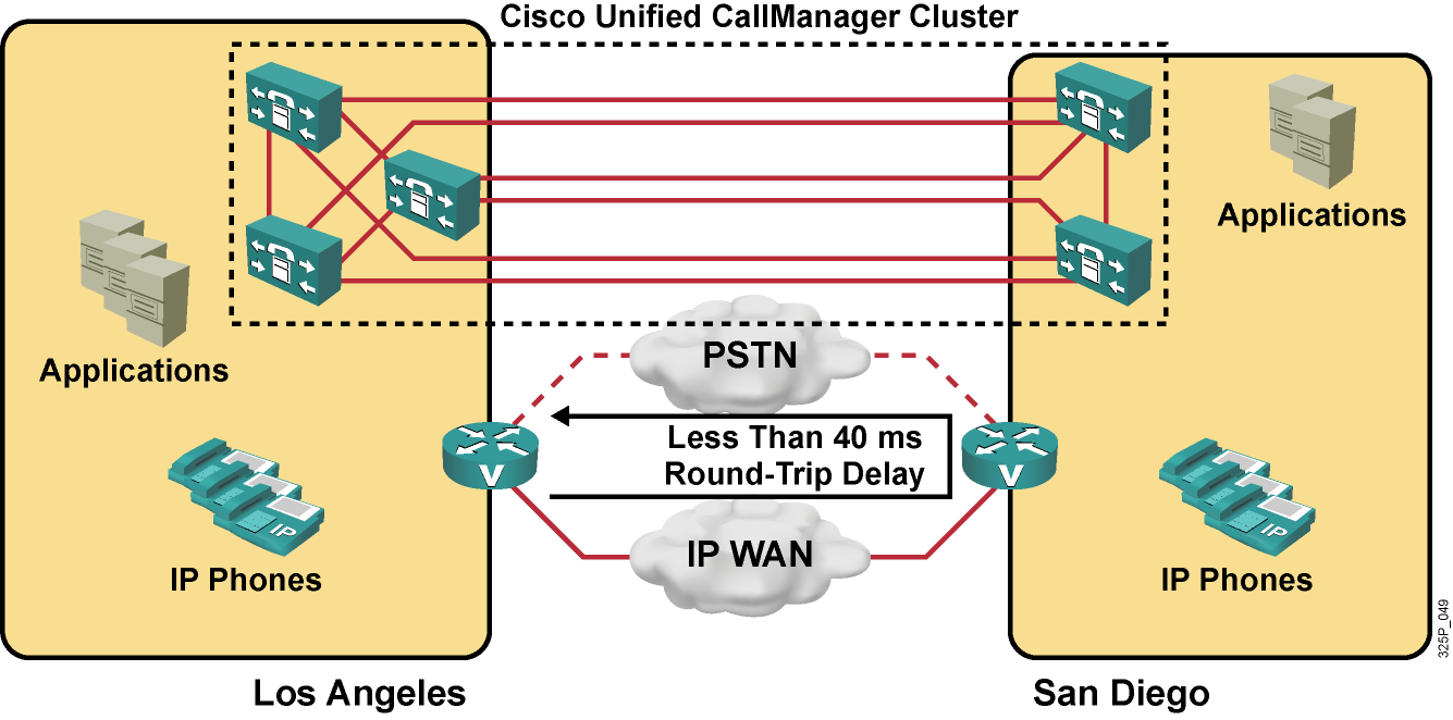 Clustering over WAN Cisco Unified CallManager servers of a single cluster are distributed among multiple sites while applications and DSP resources are located at each site.