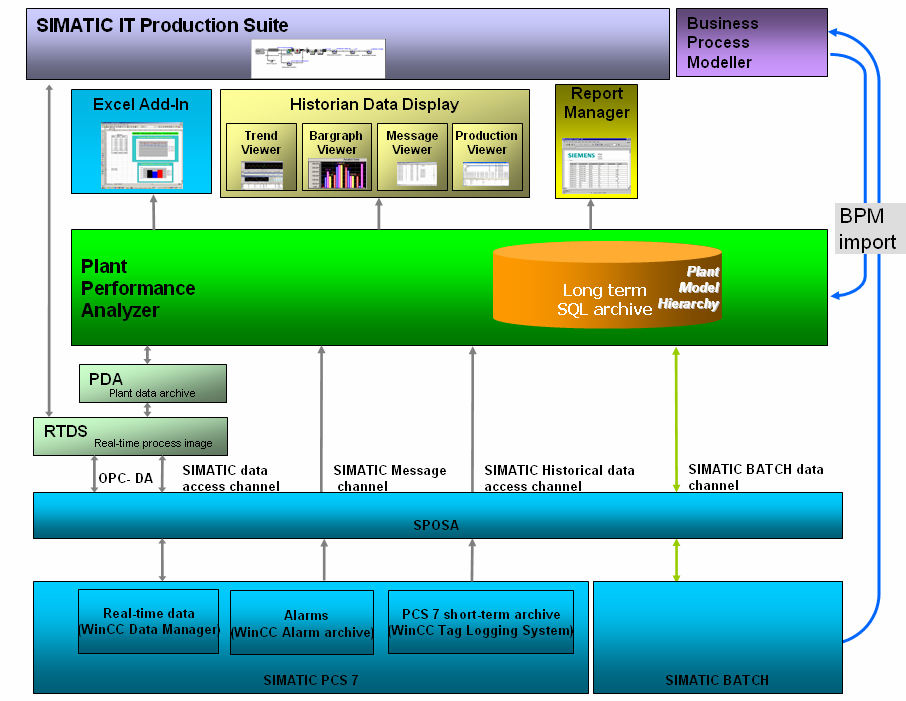 2 SIMATIC IT PMr and SIMATIC IT Historian in combination with SIMATIC PCS 7/SIMATIC BATCH 2.