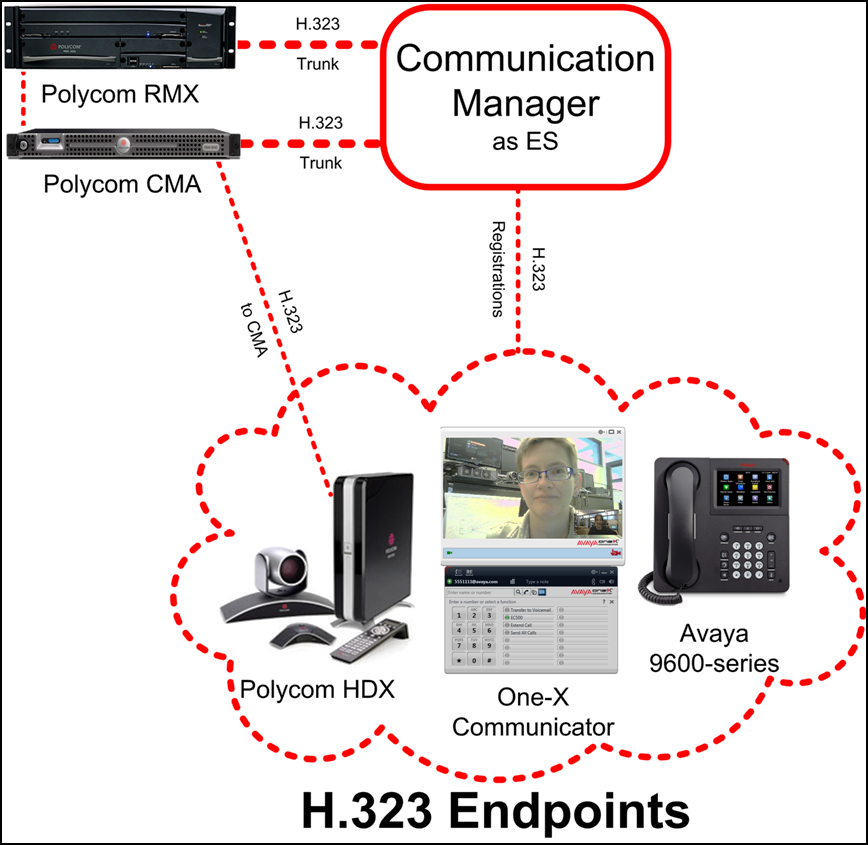 Configurations Figure 1: Avaya Video Conferencing Solution H.