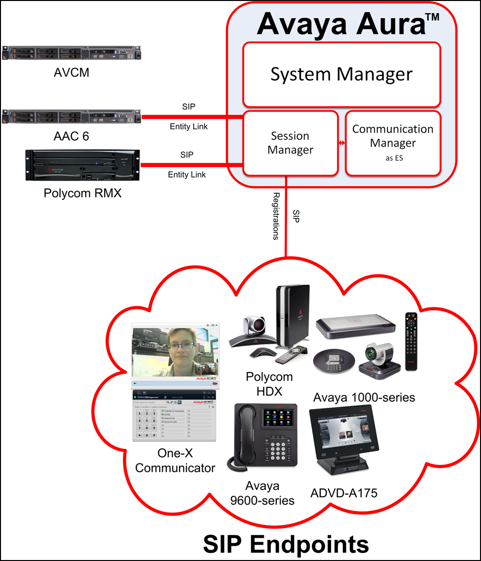 Overview of Avaya Video Conferencing Solution Avaya Aura Conferencing hosts audio and video conferences. Polycom and Avaya SIP endpoints function as endpoints that provide audio and video services.