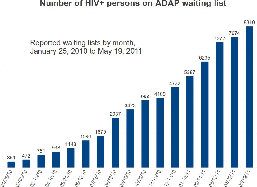Figure 2: Since January 2009, ADAP waiting lists have seen large increases Many persons living with HIV who do not qualify for ADAP programs also face growing hardships in obtaining access to