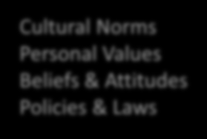 Social Norms and Values Sectors of Influence Behavioral Settings Individual and Family Factors Source: DGA 2015-2020 SYSTEMS Governments, Education, Health care, and Transportation & Land use