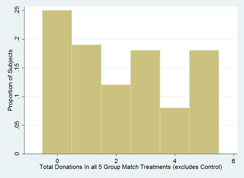 Figure 1: Histogram of Donation Counts per Subject Note: This histogram indicates the number of subjects associated with a certain number of total