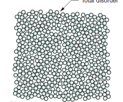 Materials structures Most materials are made up of ordered crystals that meet at disordered boundaries; the crystals in nanomaterials are only 100 10,000 atoms across.