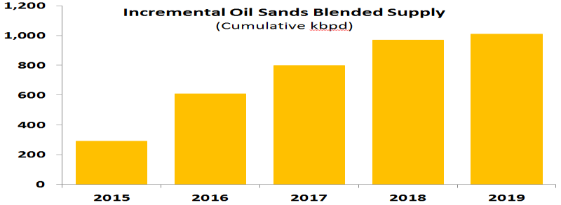 0 Quarterly Throughput ex Gretna (mmbpd) 2011 2012 2013 2014 2015 Oil Sands Growth ~800 kbpd oil sands supply