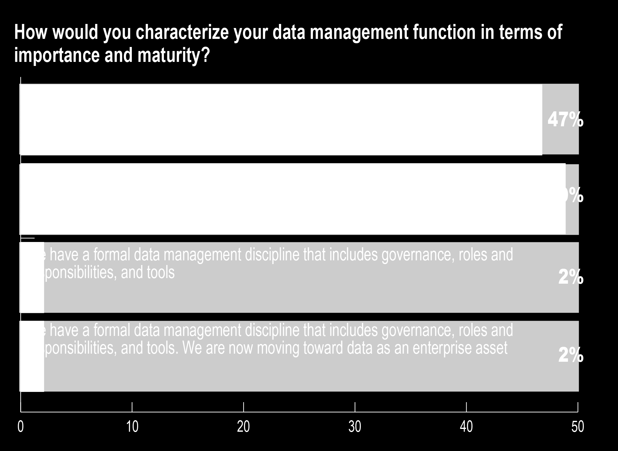 Managing Data as a Strategic Asset
