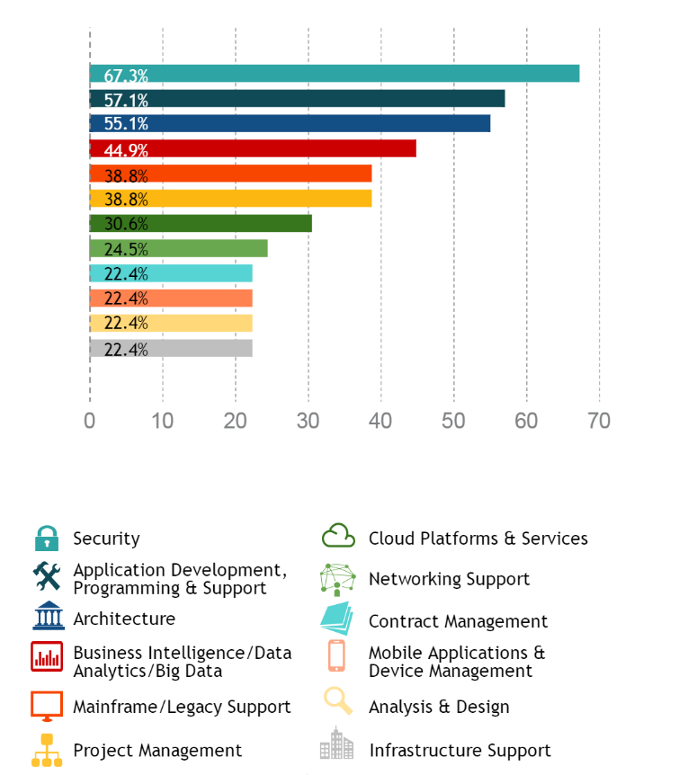 Source: NASCIO State IT Workforce: Facing Reality with Innovation, April 2015 What skills