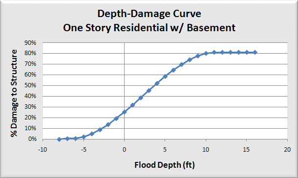 Figure 9: Example depth-damage relationship: United States Army Corps of Engineers, Economic Guidance Memo #04-01, October 2003 4.