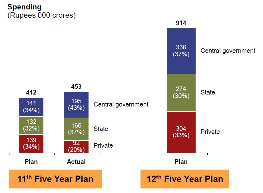 Investments in India s road network are expected to jump (US$