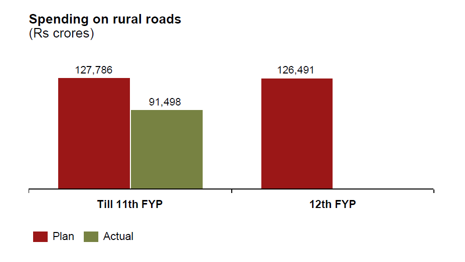 Investment in rural roads expected to continue (US$ 21