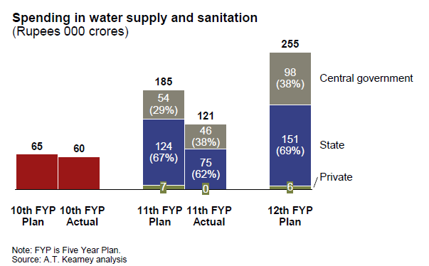 India is pushing for universal access for water