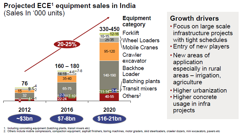 Indian ECE market has the potential to grow at 20-25% to reach