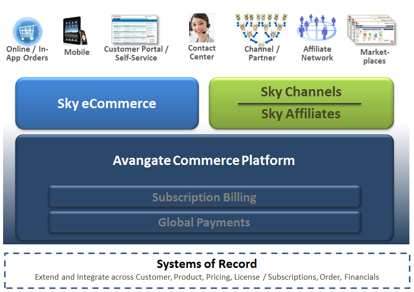 catalog Integrate once, Extend to Channels PRM, CRM, Financials Secure,