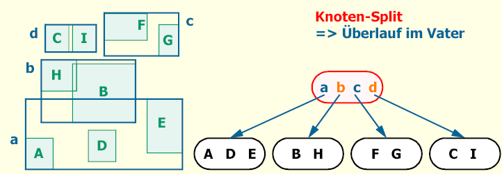 Figure 3: Layout of FerGI courses. Animations Animations are very helpful for explaining complex learning contents. They are especially suitable for illustrating the course of events.