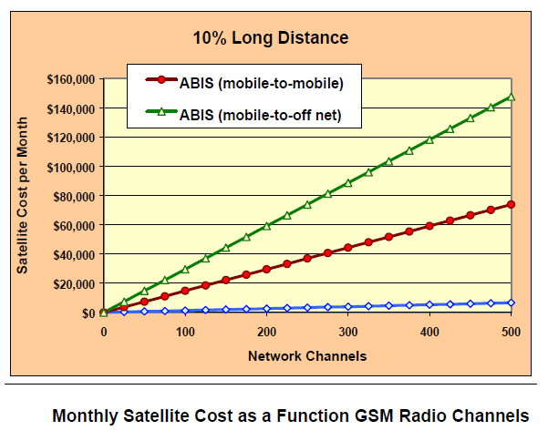 Enabling Modern Telecommunications - Page 6 each channel requires a minimum of two (2) 13.4 kbps of bandwidth on the satellite or 26.8 kbps per channel.