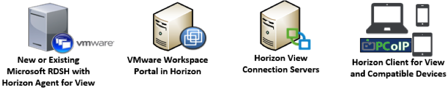 Migrating or Replacing XenApp with Horizon 6 If decommissioning the Citrix infrastructure is your goal, you can either migrate the XenApp infrastructure to Horizon or replace it.