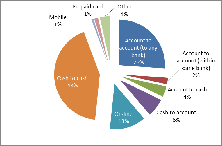 Figure 11 Total averages by RSP type options to pay for the transaction (from their bank accounts, with either a wire transfer or direct debit, or by debit or credit card).
