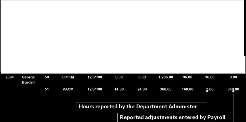 entry. Leave Accruals Balance Report This report displays balances at the end of each pay period (inclusive of all benefits-eligible employees).
