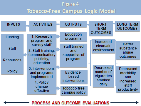 Requirements of an Effective Program Logic Model Creating a Logic Model is an important planning component for any program or health intervention.