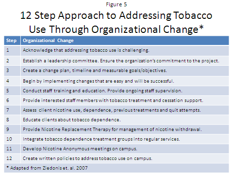 Organizational Change Nicotine dependence is embedded within substance abuse recovery and mental health treatment.