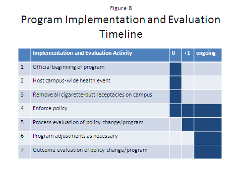 Explanation of Program Evaluation Sub-Activities The program implementation and evaluation timeline above (Figure 8) documents activities that should occur during the implementation month (noted as 0