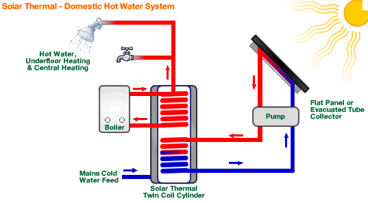 The installation of a solar thermal water collection system is due to the DHW