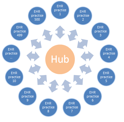 distributed model Send out queries Receive patient counts overnight The Hub