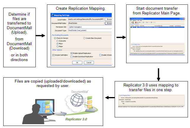 DocumentMall Replicator is another option to upload and archive files from a PC, share drive or server into DocumentMall.