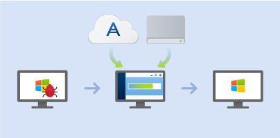 Case 1. How to recover computer if Windows works incorrectly? 1. Start Acronis True Image. 2. On the sidebar, click Backup. 3. From the backup list, select the backup that contains your system disk.
